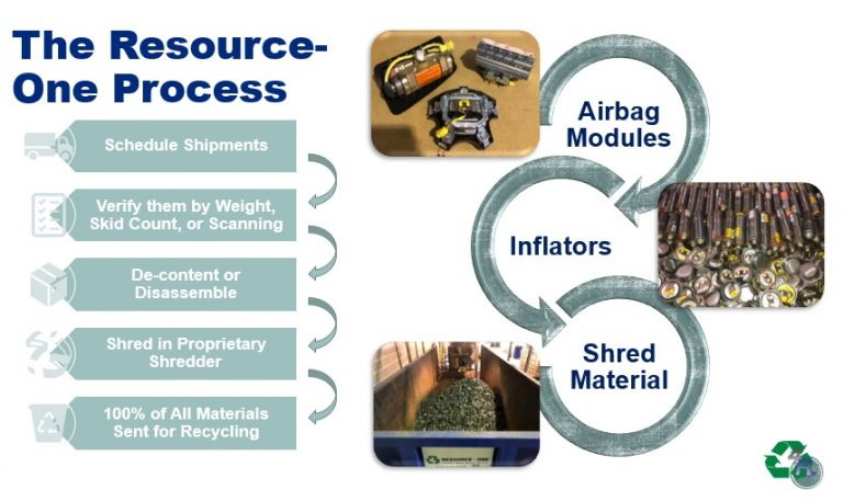 Airbag Recycling Companies